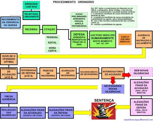 Organograma Processual